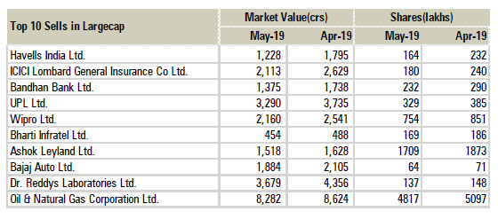 Here are top 10 large, mid & small-cap stocks that MFs
