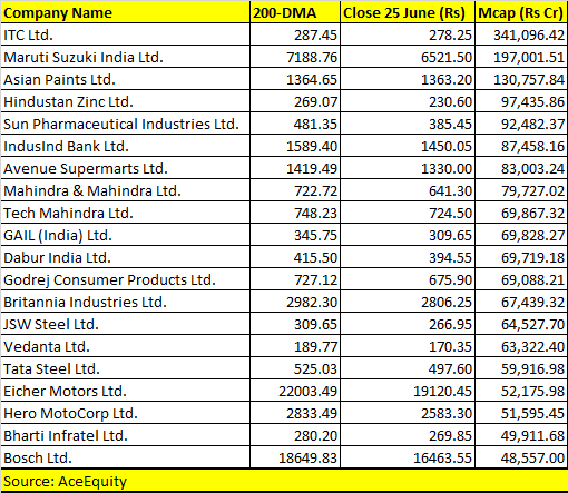 Nearly 300 BSE500 stocks trading below 200-DMA