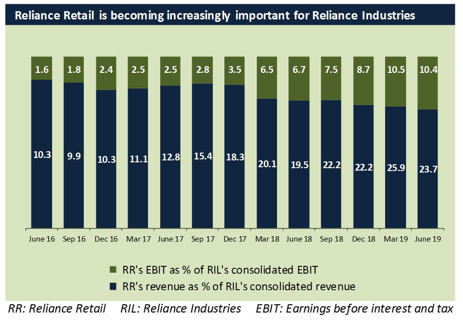 Reliance Industries Q1FY20: Retail and Jio drive the show