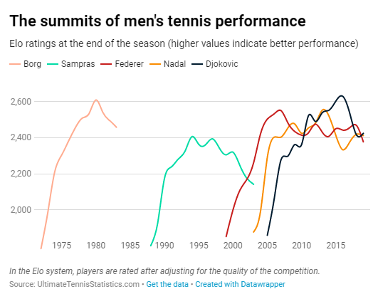 With his Wimbledon win, has Djokovic dethroned Federer as the
