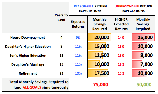 Prioritise investments when saving for multiple goals