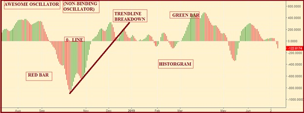 How to use 'Awesome Oscillator' in trading strategy