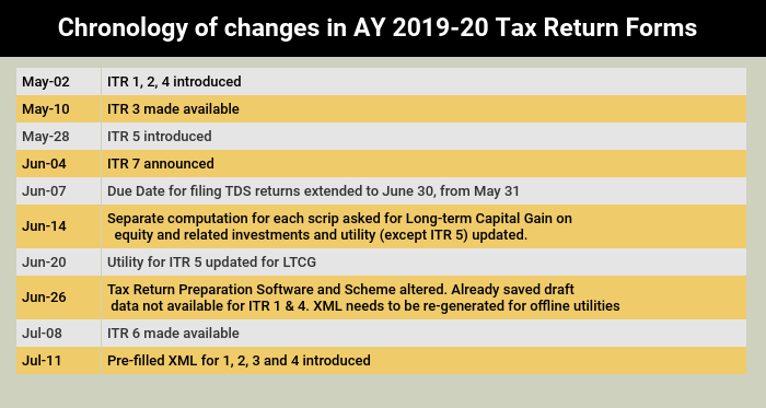 Itr Filing 2019 Too Many Changes To Forms Too Many Details Asked