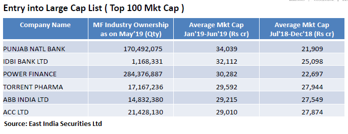 AMFI classification: These 6 stocks can move to largecaps