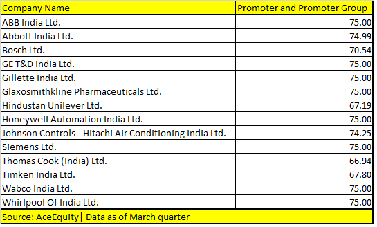 MNCs with over 65% promoter holding may consider delisting