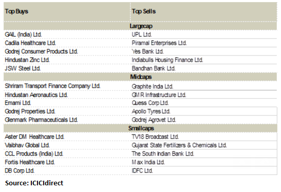 MF shopping list: Top 30 stocks that fund managers bought