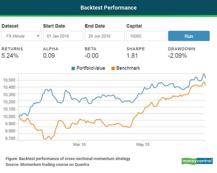 Algorithmic Trading   Momentum trading strategies: A