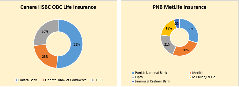 Bank mergers: Here is how the insurance JVs and policy