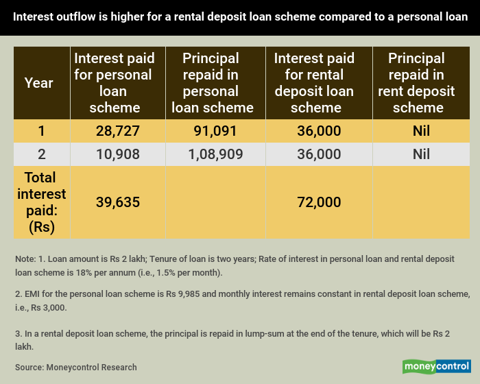 Personal Loan For House Deposit