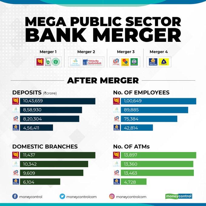Mega PSU bank mergers may take a toll on fresh hiring