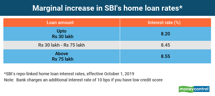 home loan rates 2020