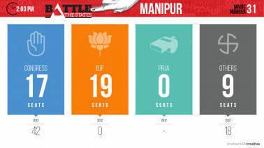 200_Vote Count_Manipur