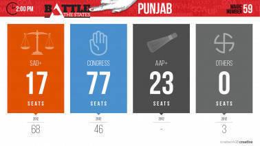 200_Vote Count_Punjab