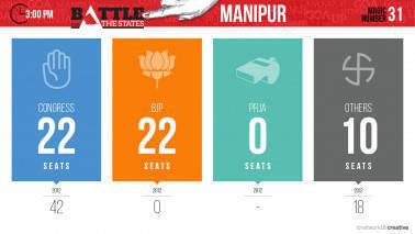 300_Vote Count_Manipur