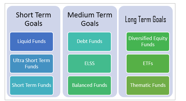 why one mf scheme can u0026 39 t fulfil your long term and short