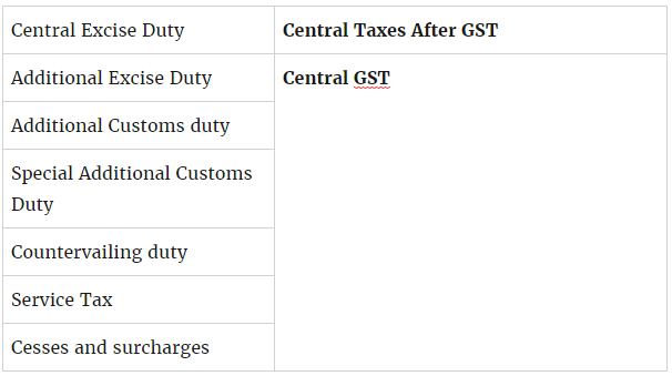 current service tax rate chart for year 2015 16 tax masala: Gst rollout everything you want to know about india s biggest tax