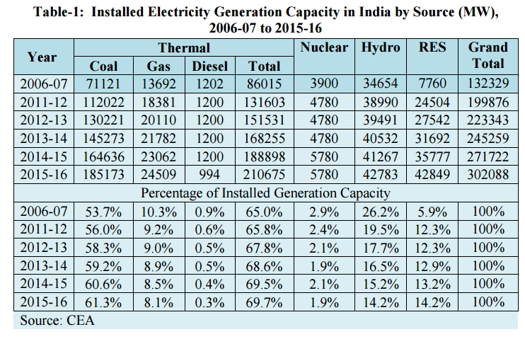India's current installed capacity
