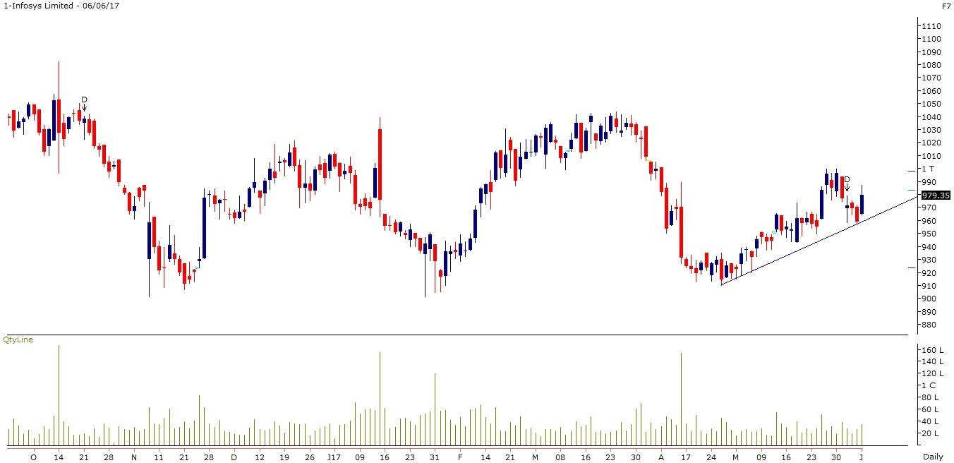 Infosys Limited-MOSL