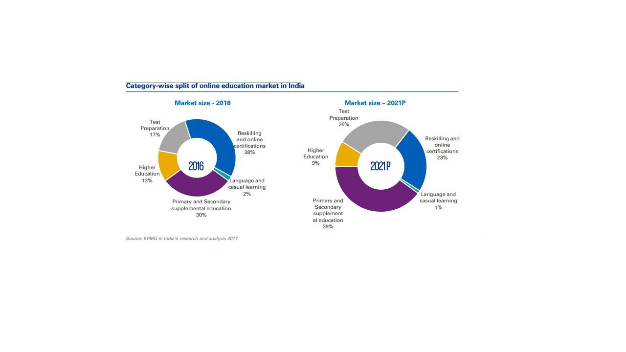 kpmg report on e-learning courses