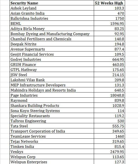A list of major companies that hit fresh 52-week high mark today. Data: BSE