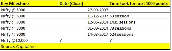 920b917cf8 ... Nifty should be able to witness this historic event in this week. The  index took a little over 90 trading sessions or just about 3 months to  rally from ...