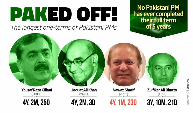 Image result for Pakistan prime ministers with no full term