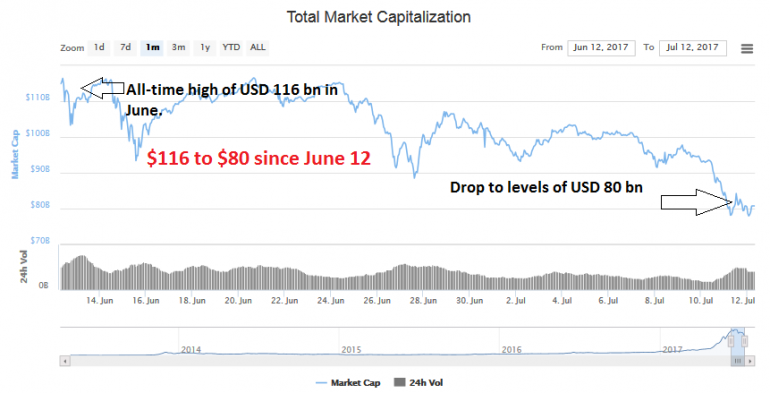 cryptocurrency percent market