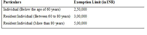 income tax return exemption limit