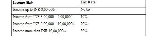 income tax return slab2