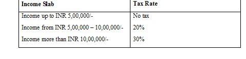 income tax return slab3