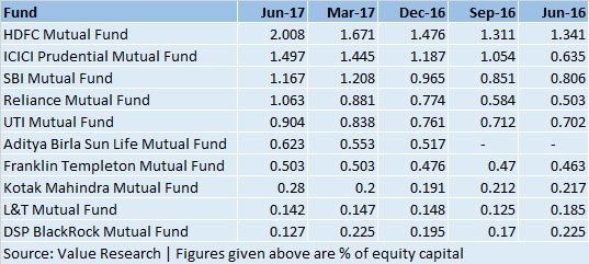 mutual fund holding What fall in Infosys stock means for Mutual fund houses ...