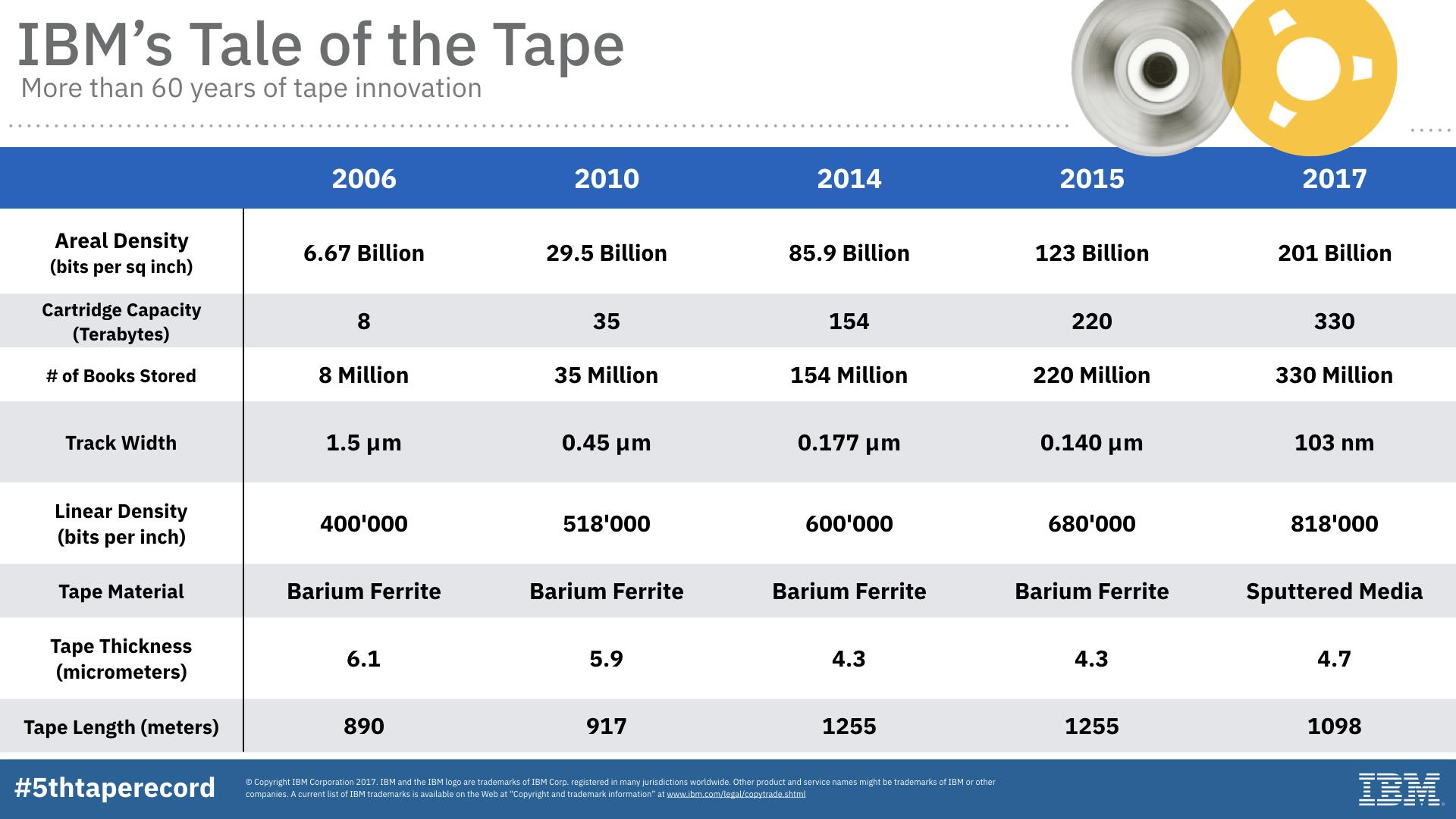 Sony-IBM-history-Tape