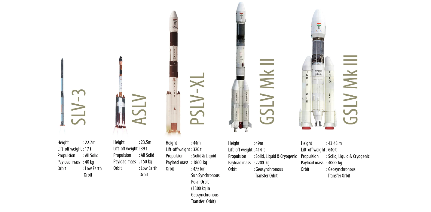 isro missions  the story behind how satellites get