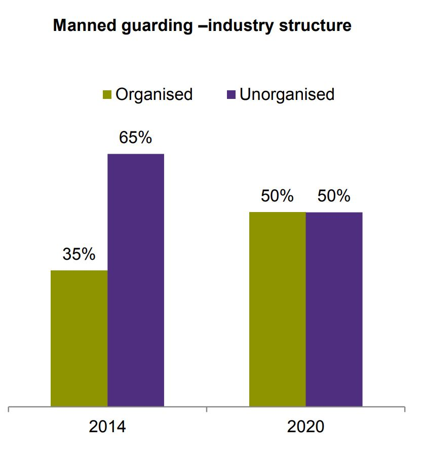 Private security-industry structure