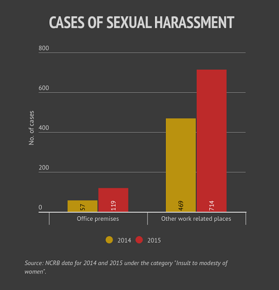 Sexual harassment at work india