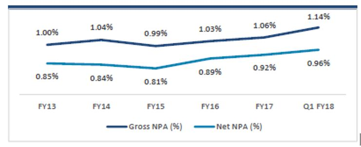 MAS_FIN_IPO_Gross _NPA