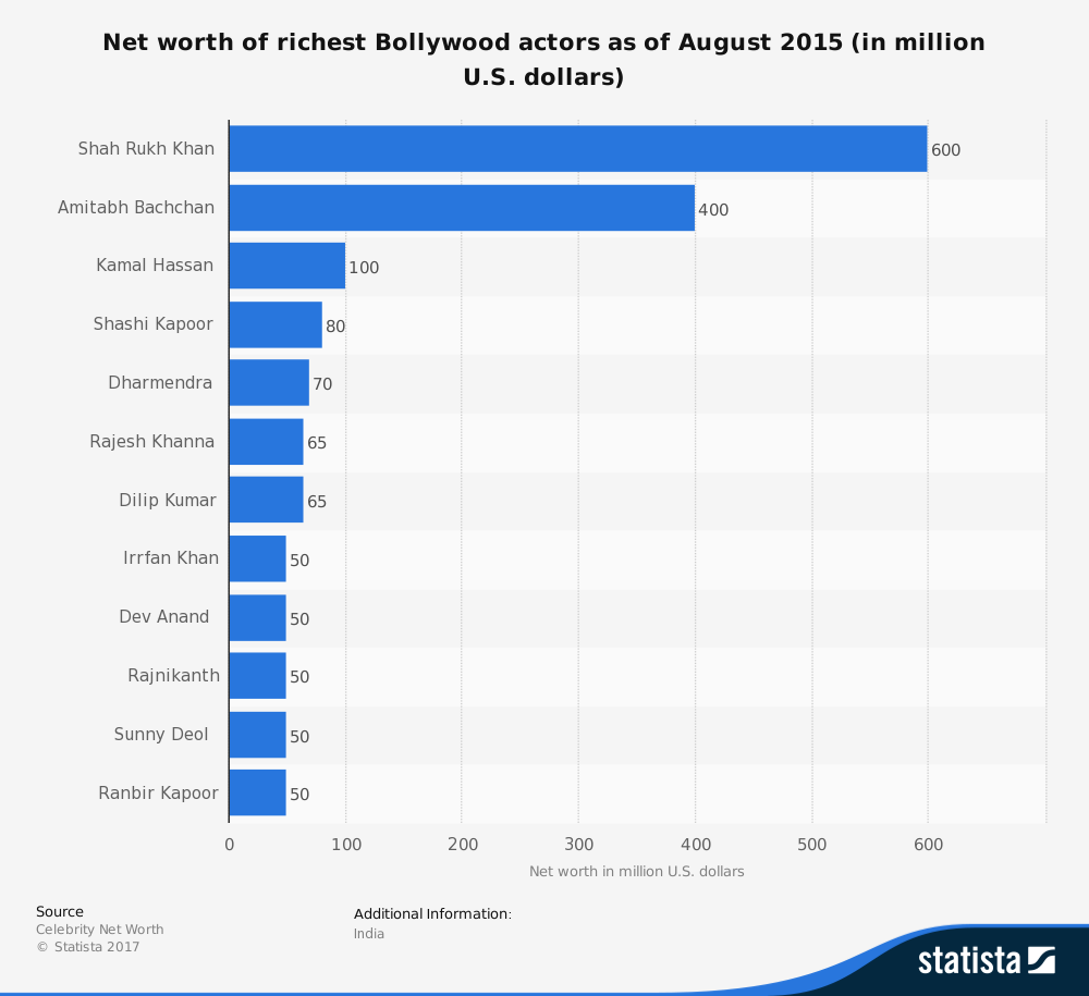 statistic_id259513_richest-bollywood-actors-2015
