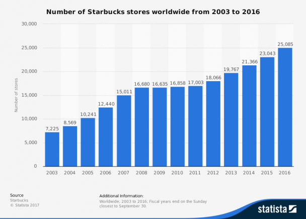 statistic_id266465_number-of-starbucks-locations-worldwide-2003-2016