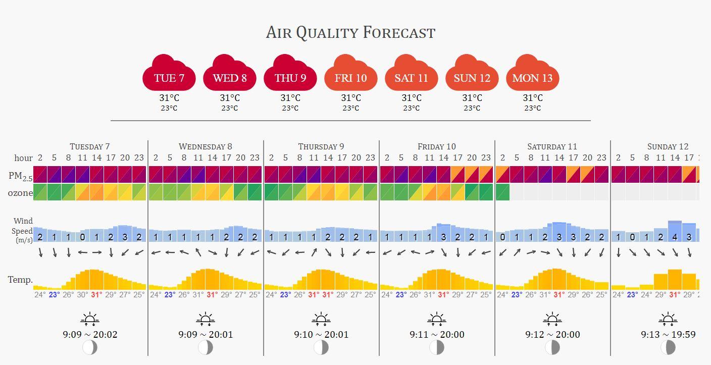 Air-quality-forecast