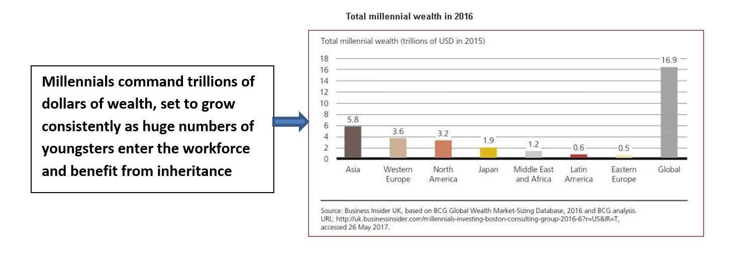 Millenial wealth