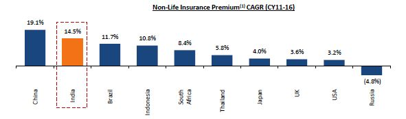 New India Assurance The Steady Assurance From Government
