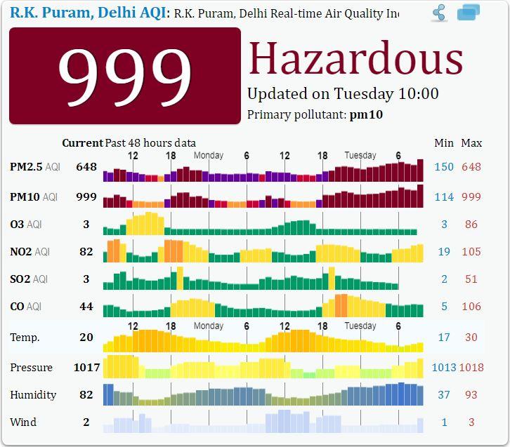 Delhi Air Quality Recorded At 'hazardous' Levels