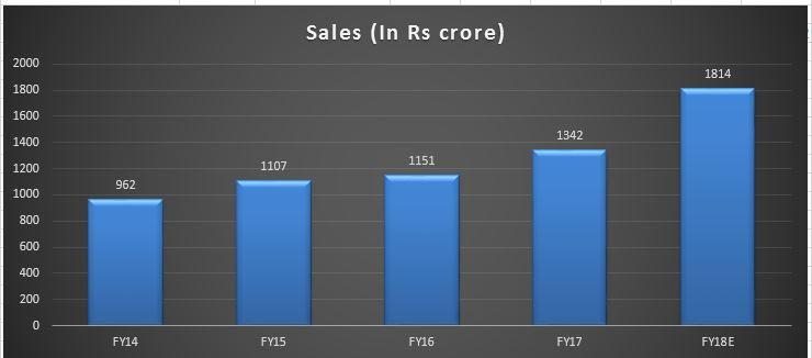 maithan5 sales growth