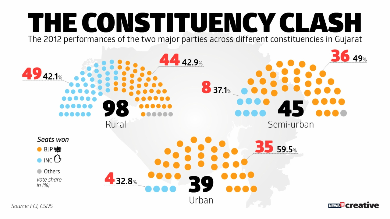 The 2012 performances of the two major parties across different constituencies in Gujarat.