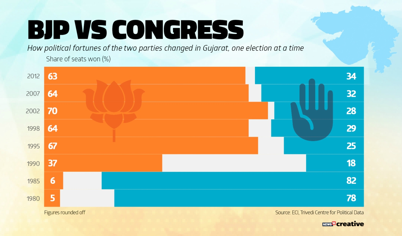 How political fortunes of the two parties changed in Gujarat over the years.