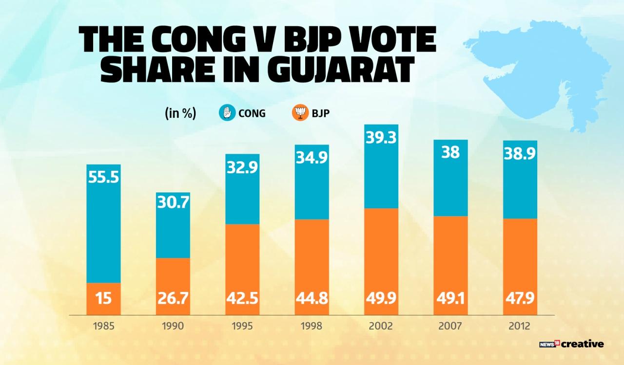 Congress versus BJP vote share in Gujarat