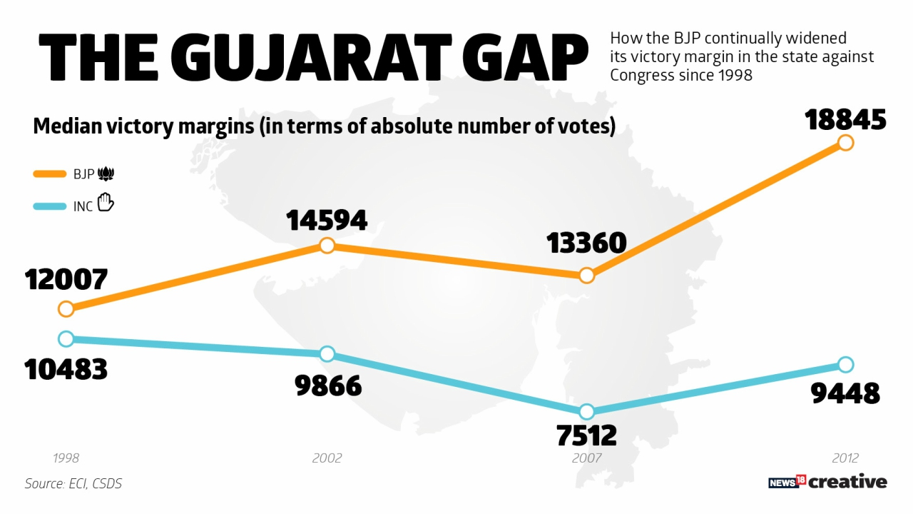 How the BJP continually widened its victory margin in the state against Congress since 1998
