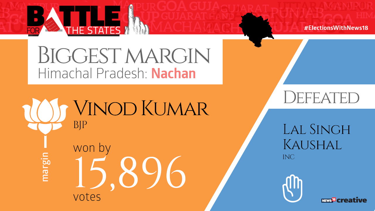Biggest margin | Vinod Kumar of the BJP won by 15,896