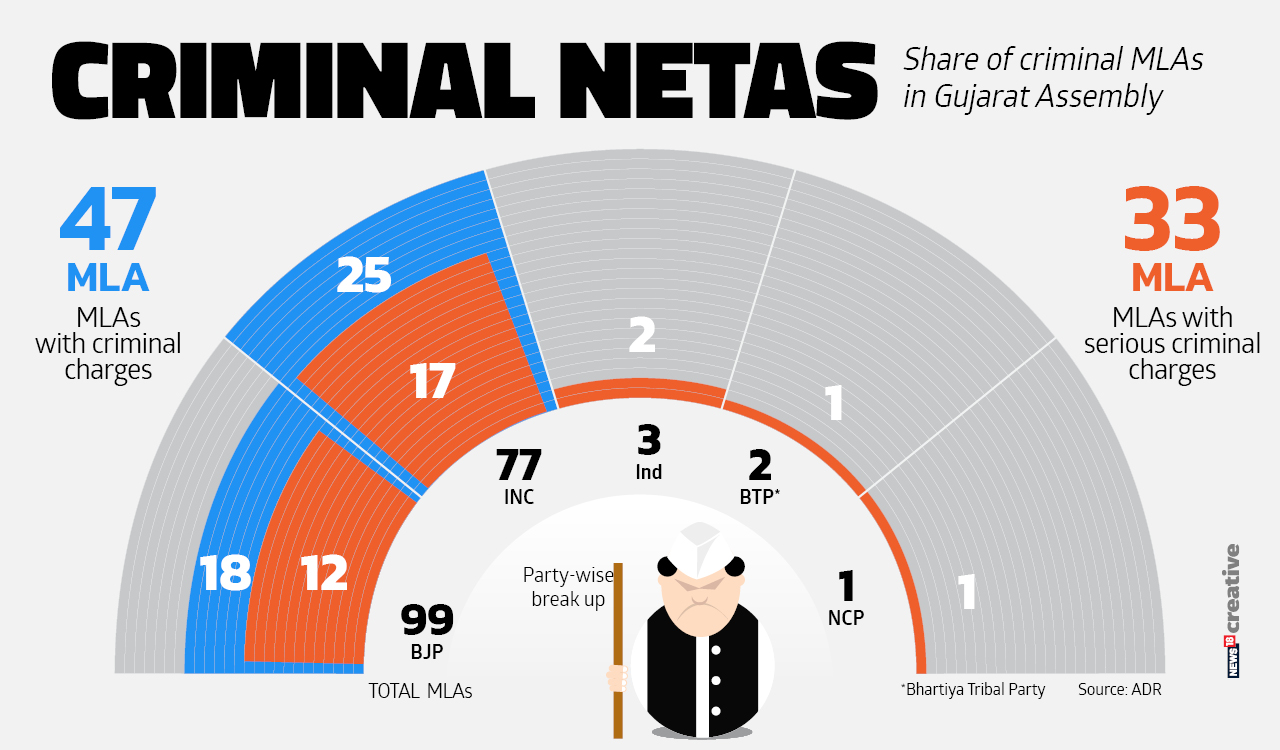 Share of criminal MLAs in the Gujarat Assembly