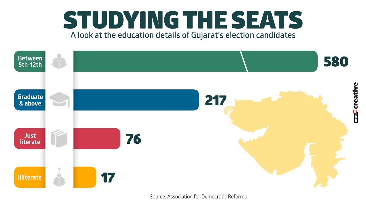A look at the education details of Gujarat's elections candidates.